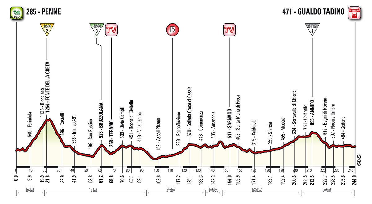 Etapa-10-Giro-2018