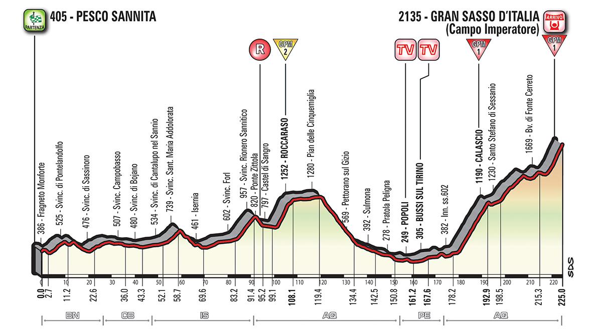 Etapa 9 Giro 2018 Gran final el GRAN SASSO